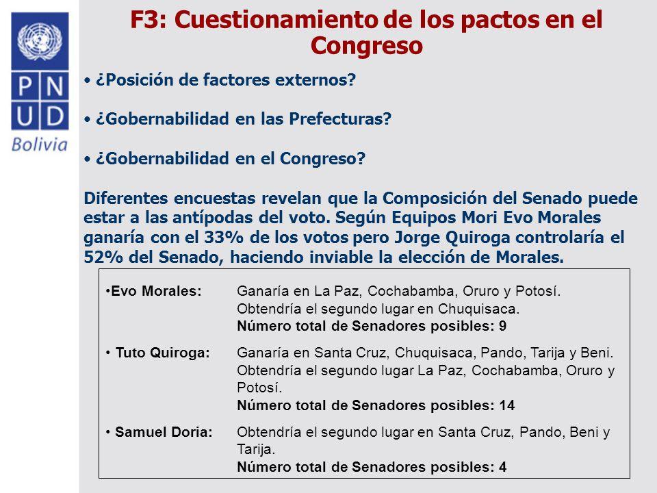 F3: Cuestionamiento de los pactos en el Congreso ¿Posición de factores externos.