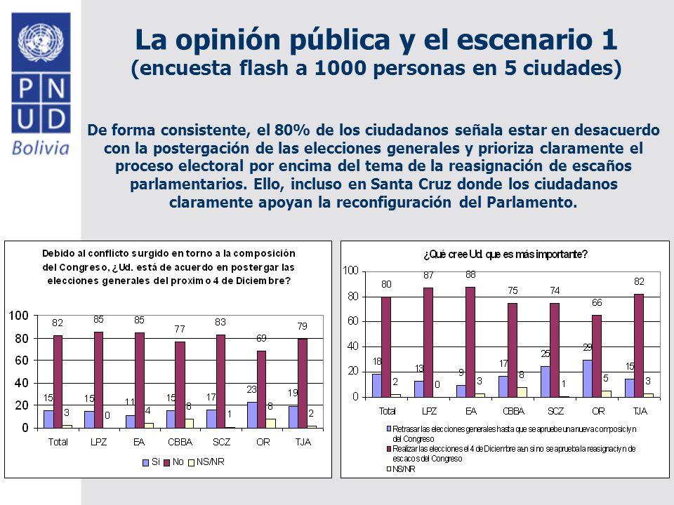 La opinión pública y el escenario 1 (encuesta flash a 1000 personas en 5 ciudades) De forma consistente, el 80% de los ciudadanos señala estar en desacuerdo con la postergación de las elecciones generales y prioriza claramente el proceso electoral por encima del tema de la reasignación de escaños parlamentarios.