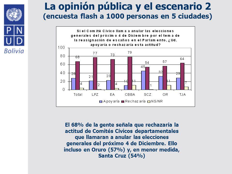 La opinión pública y el escenario 2 (encuesta flash a 1000 personas en 5 ciudades) El 68% de la gente señala que rechazaría la actitud de Comités Cívicos departamentales que llamaran a anular las elecciones generales del próximo 4 de Diciembre.