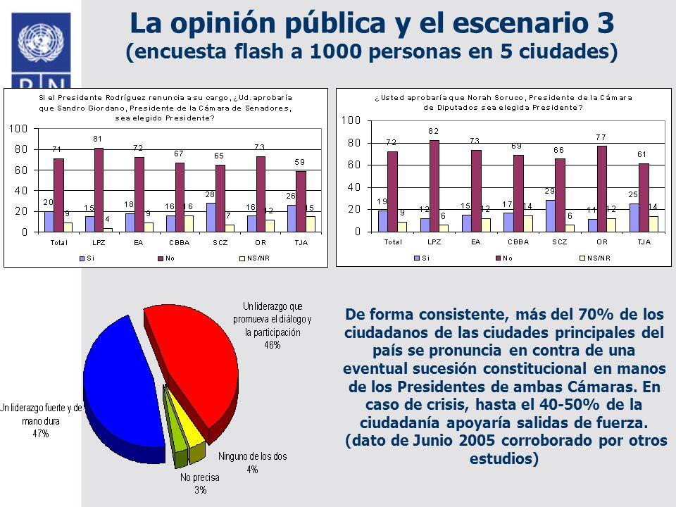 La opinión pública y el escenario 3 (encuesta flash a 1000 personas en 5 ciudades) De forma consistente, más del 70% de los ciudadanos de las ciudades principales del país se pronuncia en contra de una eventual sucesión constitucional en manos de los Presidentes de ambas Cámaras.