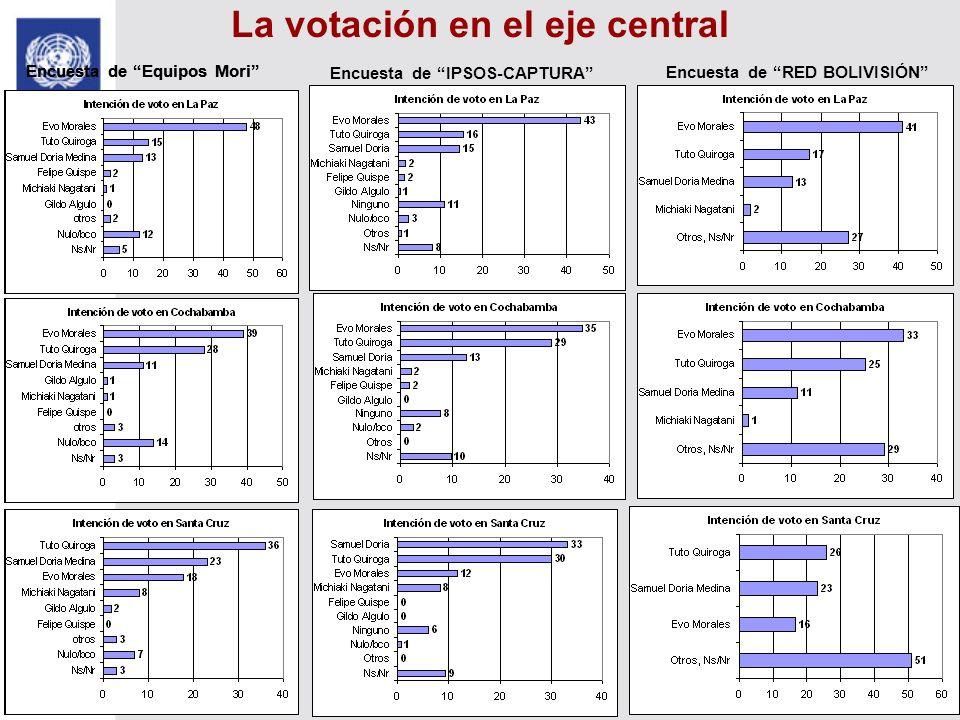 La votación en el eje central Encuesta de IPSOS-CAPTURA Encuesta de RED BOLIVISIÓN Encuesta de Equipos Mori