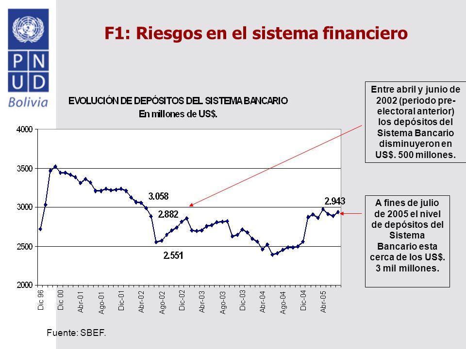 F1: Riesgos en el sistema financiero Entre abril y junio de 2002 (periodo pre- electoral anterior) los depósitos del Sistema Bancario disminuyeron en US$.