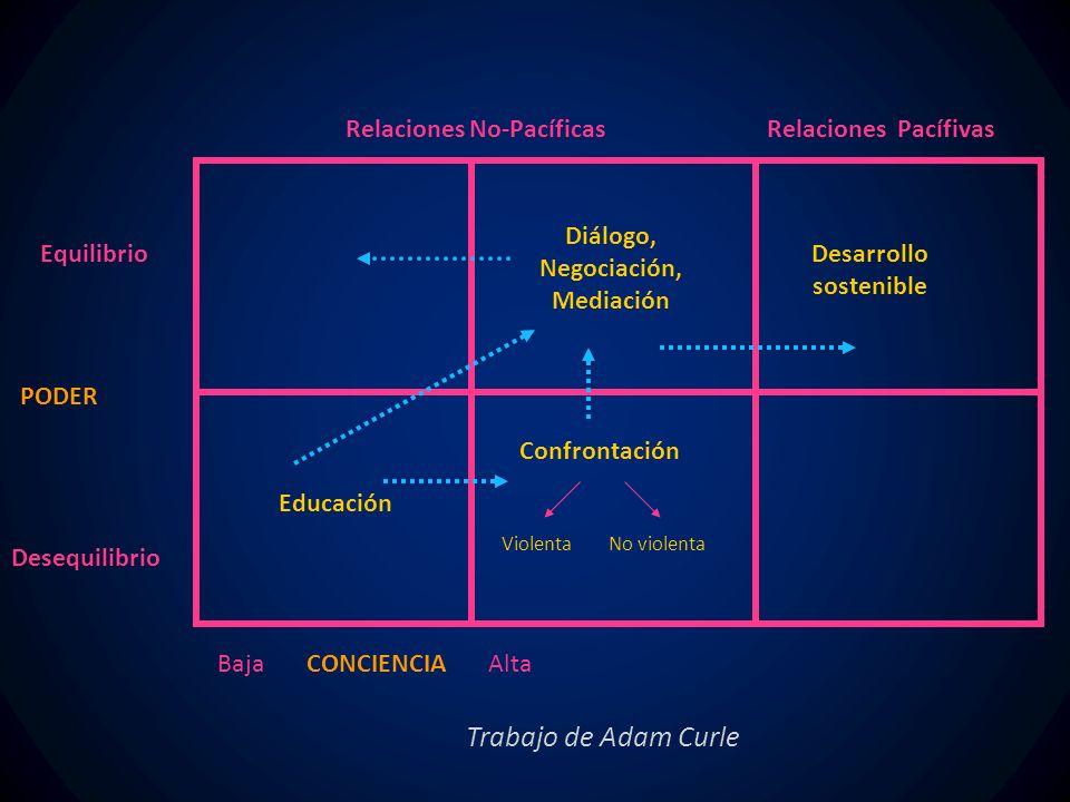 Relaciones No-PacíficasRelaciones Pacífivas Baja CONCIENCIA Alta PODER Equilibrio Desequilibrio Educación Confrontación ViolentaNo violenta Diálogo, Negociación, Mediación Desarrollo sostenible Trabajo de Adam Curle
