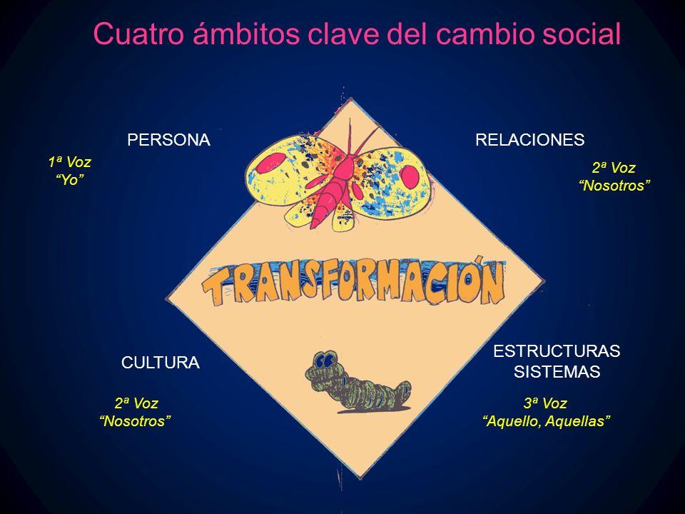 PERSONARELACIONES CULTURA ESTRUCTURAS SISTEMAS 1ª Voz Yo 2ª Voz Nosotros 3ª Voz Aquello, Aquellas Cuatro ámbitos clave del cambio social