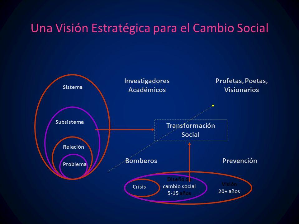 Una Visión Estratégica para el Cambio Social ProblemaRelación Subsistema Sistema Crisis Visión 20+ años Diseño de cambio social 5-15 años Bomberos Investigadores Académicos Prevención Profetas, Poetas, Visionarios Transformación Social