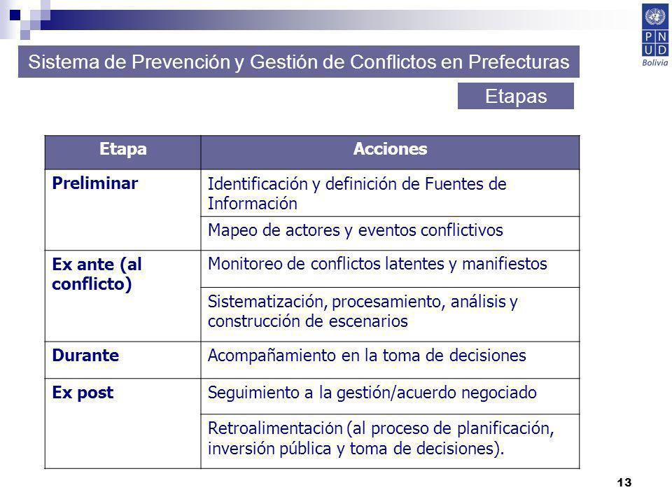 13 Sistema de Prevención y Gestión de Conflictos en Prefecturas Etapas EtapaAcciones PreliminarIdentificación y definición de Fuentes de Información M