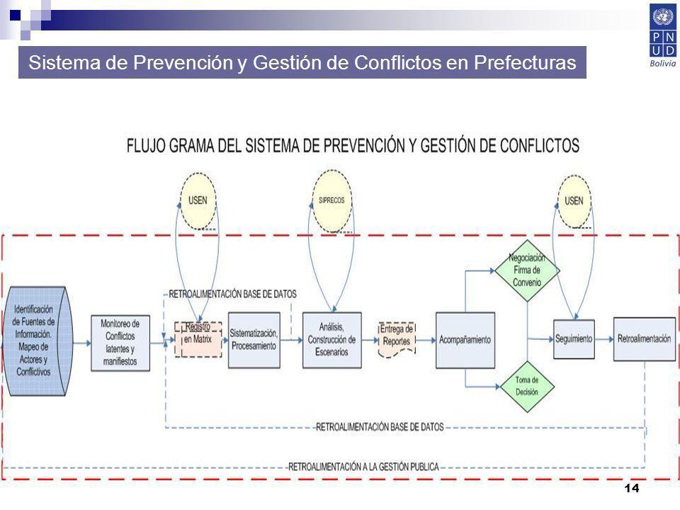 14 Sistema de Prevención y Gestión de Conflictos en Prefecturas
