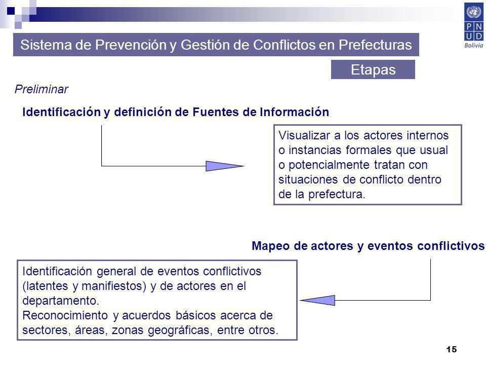 15 Sistema de Prevención y Gestión de Conflictos en Prefecturas Etapas Preliminar Identificación y definición de Fuentes de Información Mapeo de actor