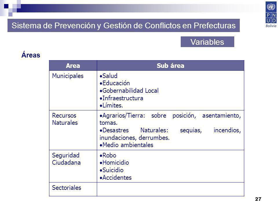 27 Sistema de Prevención y Gestión de Conflictos en Prefecturas Variables Áreas AreaSub área Municipales Salud Educación Gobernabilidad Local Infraest