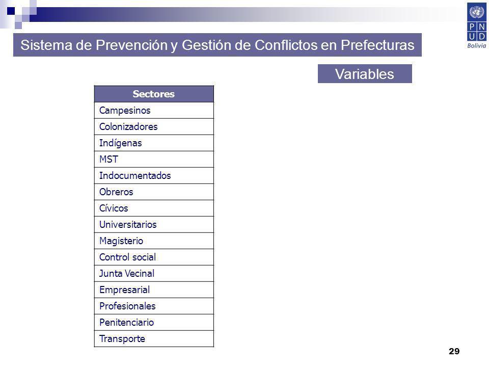 29 Sistema de Prevención y Gestión de Conflictos en Prefecturas Variables Sectores Campesinos Colonizadores Indígenas MST Indocumentados Obreros Cívic