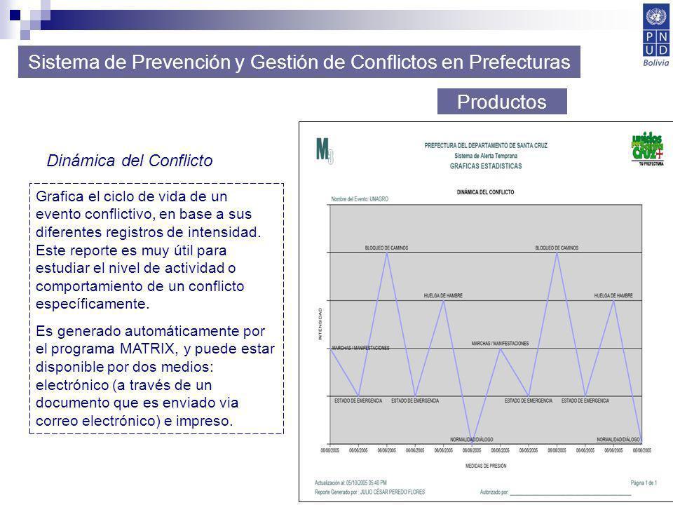 39 Sistema de Prevención y Gestión de Conflictos en Prefecturas Productos Dinámica del Conflicto Grafica el ciclo de vida de un evento conflictivo, en