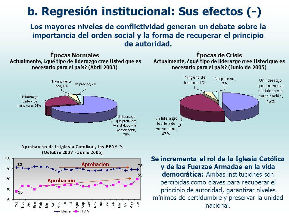 b. Regresión institucional: Sus efectos (-) Los mayores niveles de conflictividad generan un debate sobre la importancia del orden social y la forma d