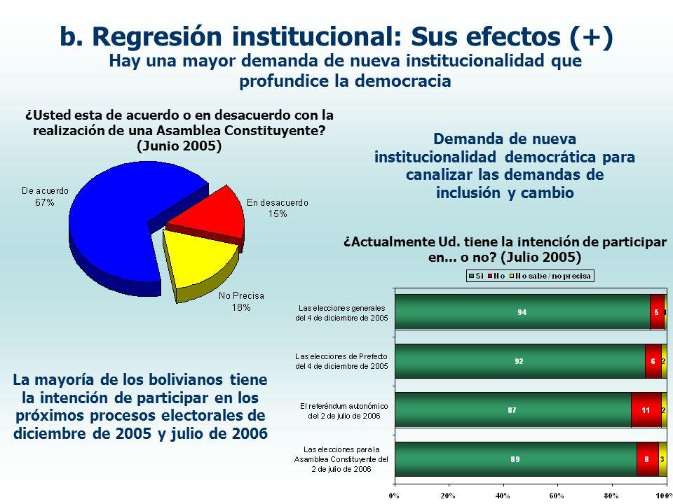 b. Regresión institucional: Sus efectos (+) Hay una mayor demanda de nueva institucionalidad que profundice la democracia ¿Usted esta de acuerdo o en