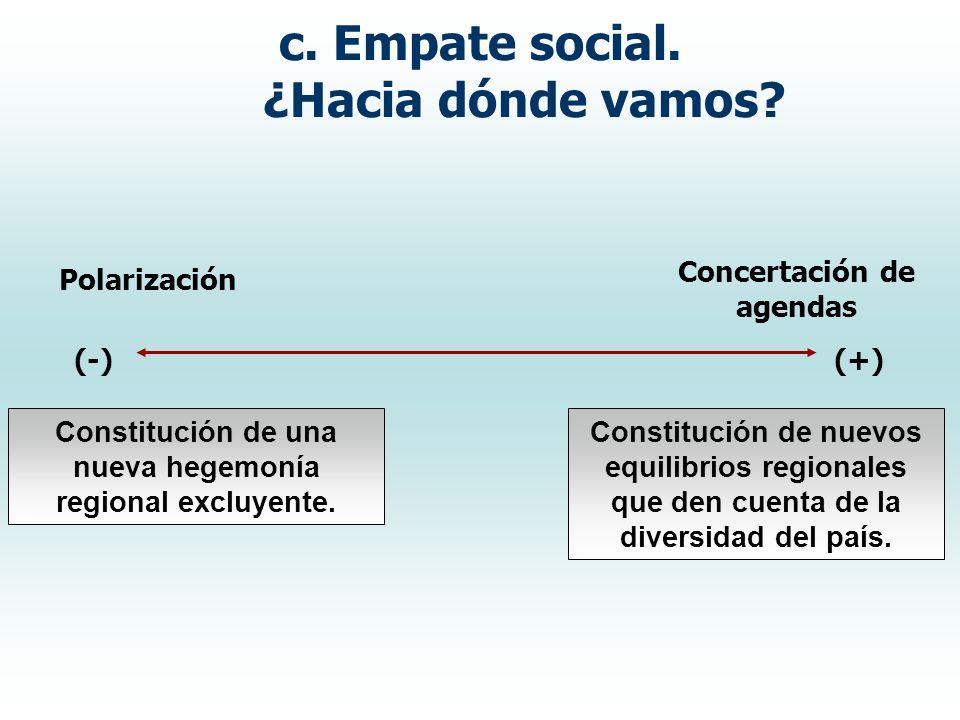 c. Empate social. ¿Hacia dónde vamos? Concertación de agendas Polarización Constitución de una nueva hegemonía regional excluyente. Constitución de nu