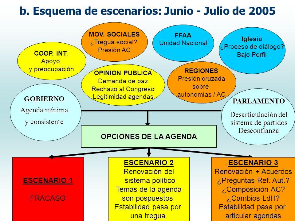 GOBIERNO Agenda mínima y consistente PARLAMENTO Desarticulación del sistema de partidos Desconfianza MOV.