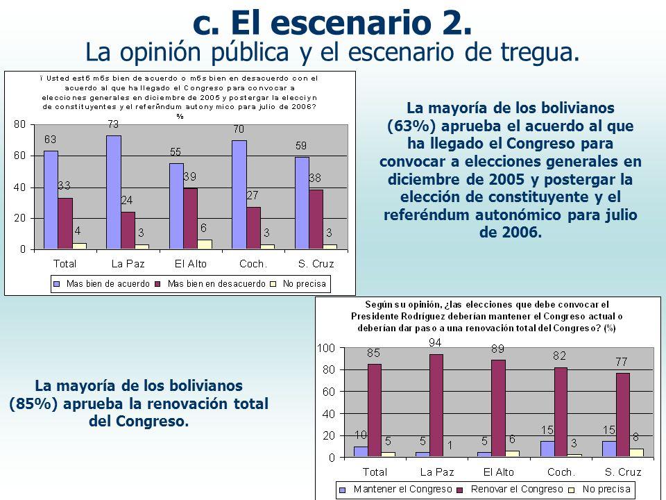c. El escenario 2. La opinión pública y el escenario de tregua. La mayoría de los bolivianos (85%) aprueba la renovación total del Congreso. La mayorí