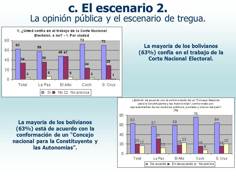 c. El escenario 2. La opinión pública y el escenario de tregua. La mayoría de los bolivianos (63%) confía en el trabajo de la Corte Nacional Electoral