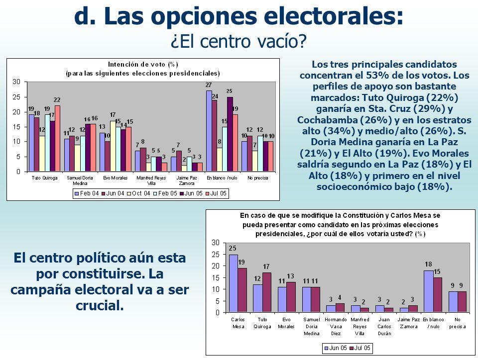 d. Las opciones electorales: ¿El centro vacío? Los tres principales candidatos concentran el 53% de los votos. Los perfiles de apoyo son bastante marc