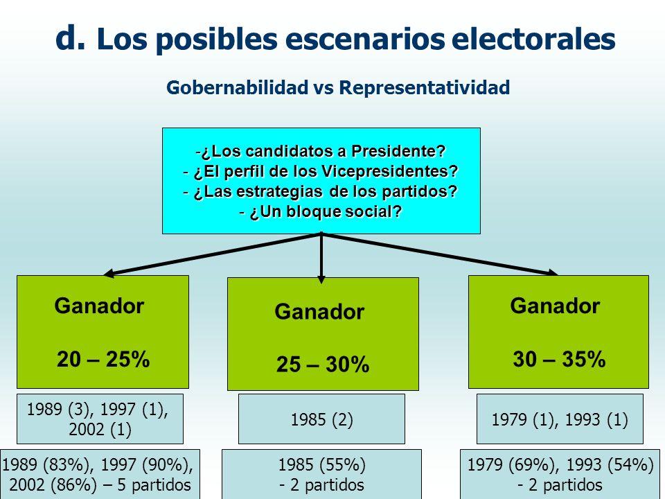 d. Los posibles escenarios electorales Gobernabilidad vs Representatividad -¿Los candidatos a Presidente? - ¿El perfil de los Vicepresidentes? - ¿Las