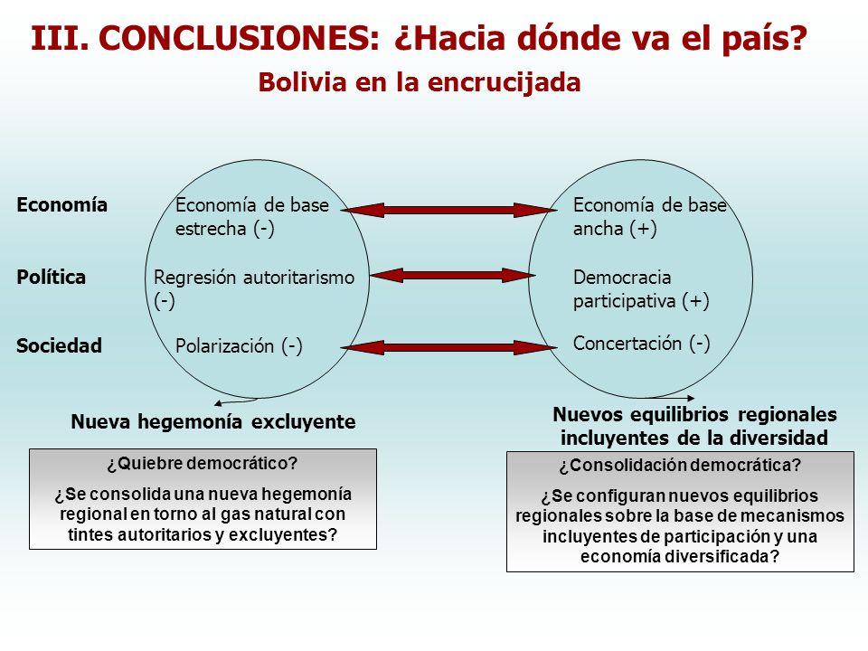 III. CONCLUSIONES: ¿Hacia dónde va el país? Bolivia en la encrucijada ¿Quiebre democrático? ¿Se consolida una nueva hegemonía regional en torno al gas