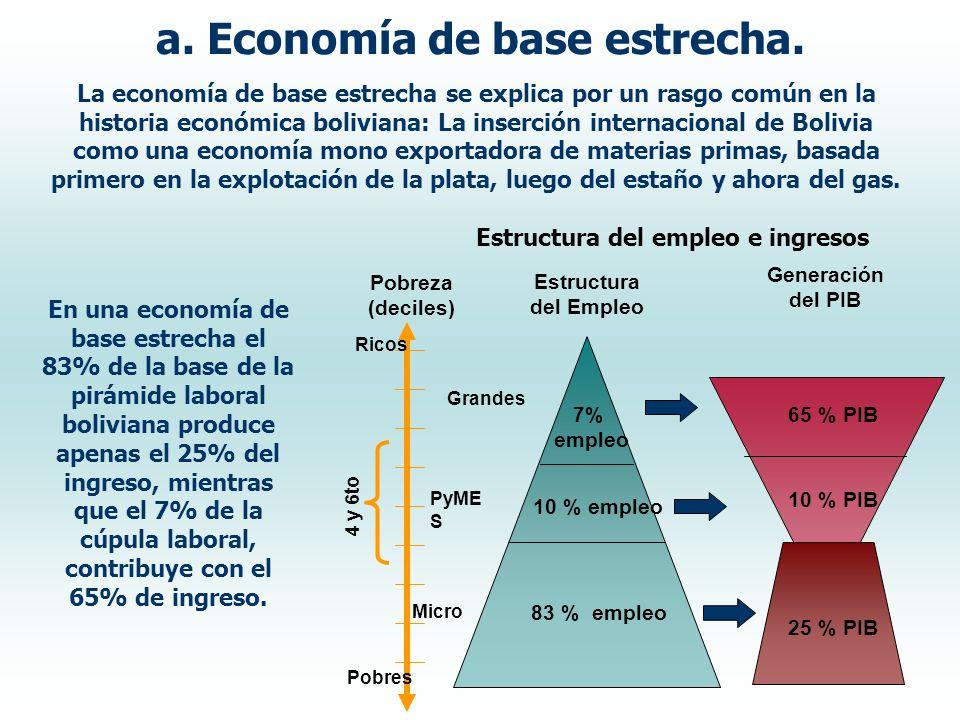 La economía de base estrecha se explica por un rasgo común en la historia económica boliviana: La inserción internacional de Bolivia como una economía mono exportadora de materias primas, basada primero en la explotación de la plata, luego del estaño y ahora del gas.