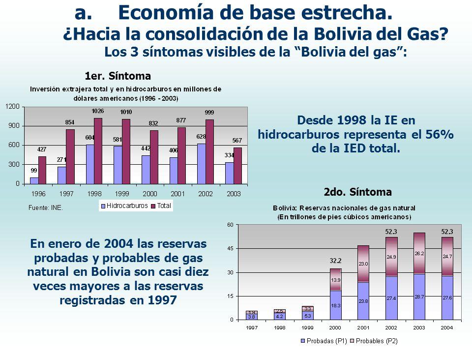 a.Economía de base estrecha. ¿Hacia la consolidación de la Bolivia del Gas? Los 3 síntomas visibles de la Bolivia del gas: 1er. Síntoma 2do. Síntoma D