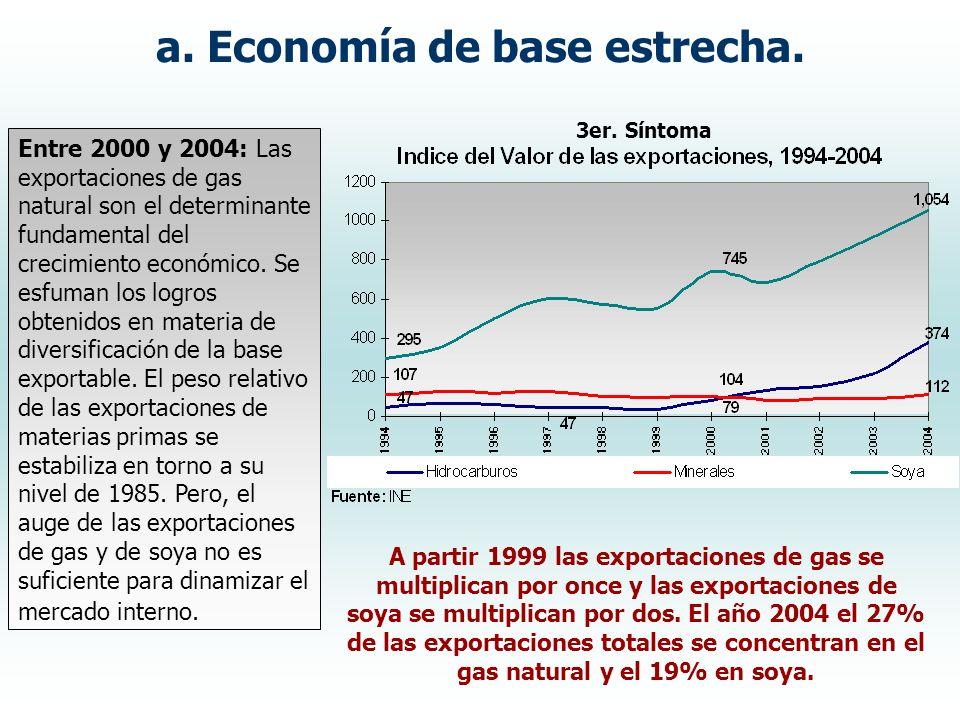 Entre 2000 y 2004: Las exportaciones de gas natural son el determinante fundamental del crecimiento económico. Se esfuman los logros obtenidos en mate