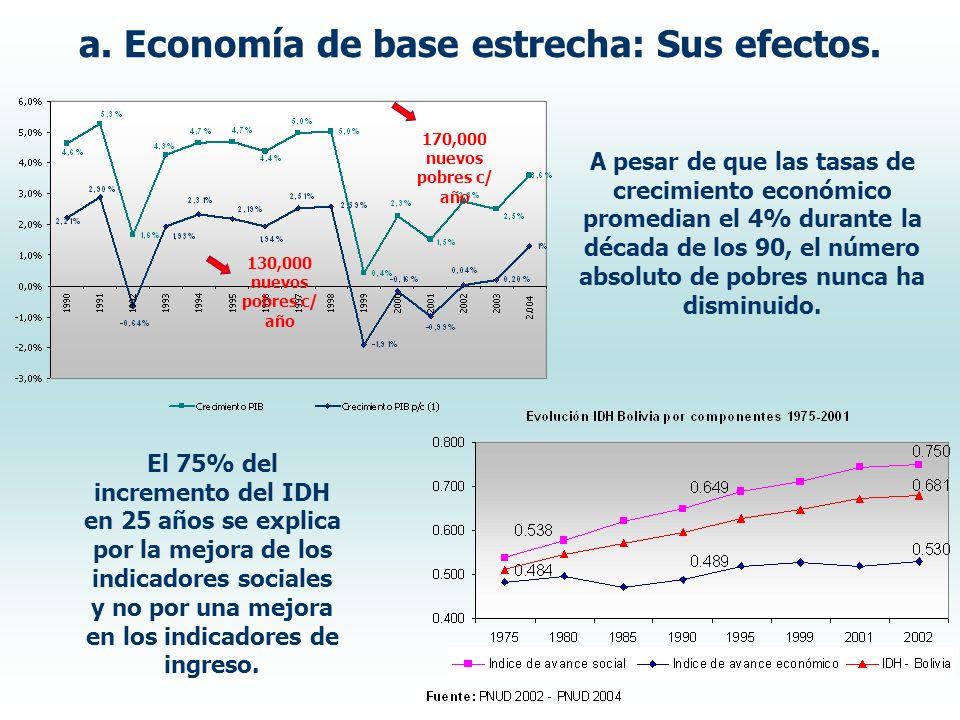 130,000 nuevos pobres c/ año 170,000 nuevos pobres c/ año A pesar de que las tasas de crecimiento económico promedian el 4% durante la década de los 90, el número absoluto de pobres nunca ha disminuido.