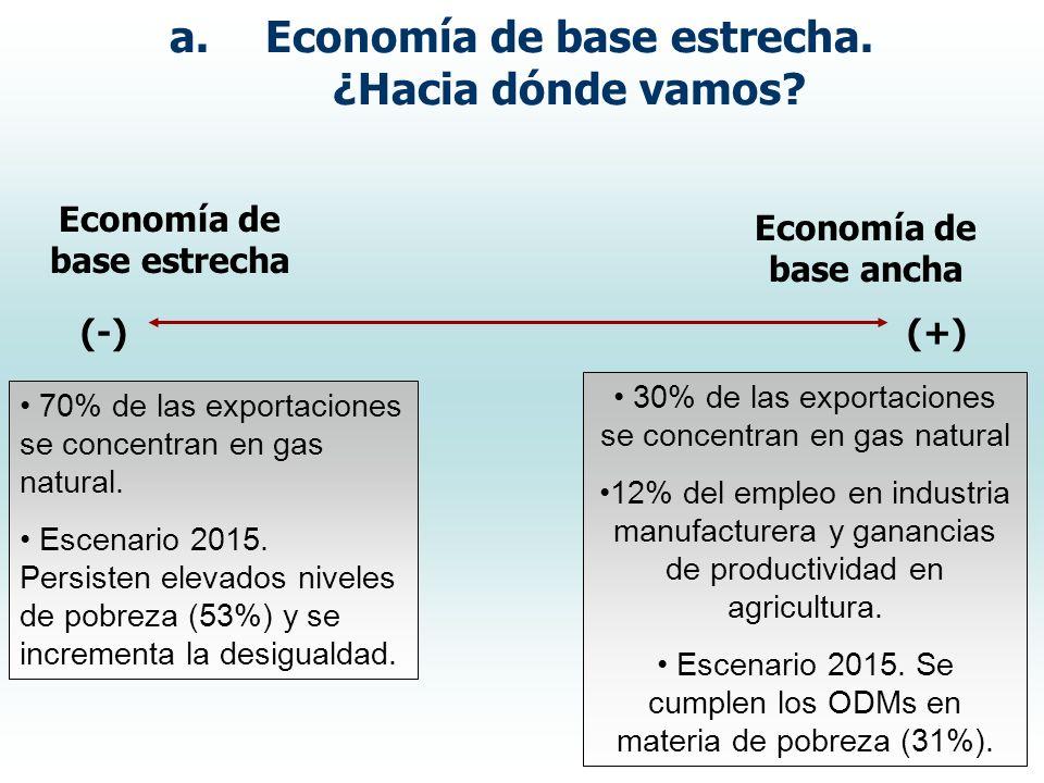a.Economía de base estrecha. ¿Hacia dónde vamos? Economía de base estrecha Economía de base ancha (-)(+) 70% de las exportaciones se concentran en gas