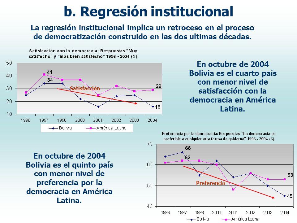 La regresión institucional implica un retroceso en el proceso de democratización construido en las dos ultimas décadas. b. Regresión institucional En