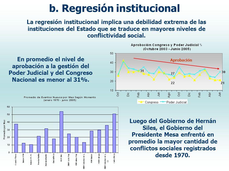 La regresión institucional implica una debilidad extrema de las instituciones del Estado que se traduce en mayores niveles de conflictividad social. b