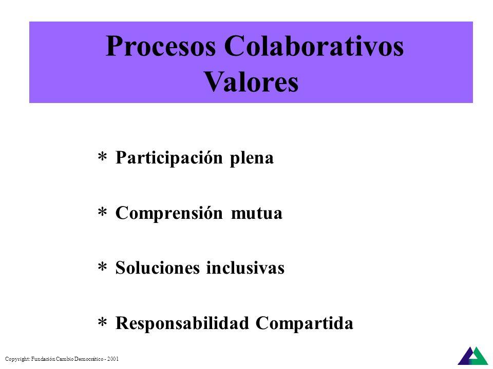 Copyright: Fundación Cambio Democrático - 2001 Manejo de conflictos públicos. Incidencia en políticas públicas Diseño de políticas públicas. Regulacio