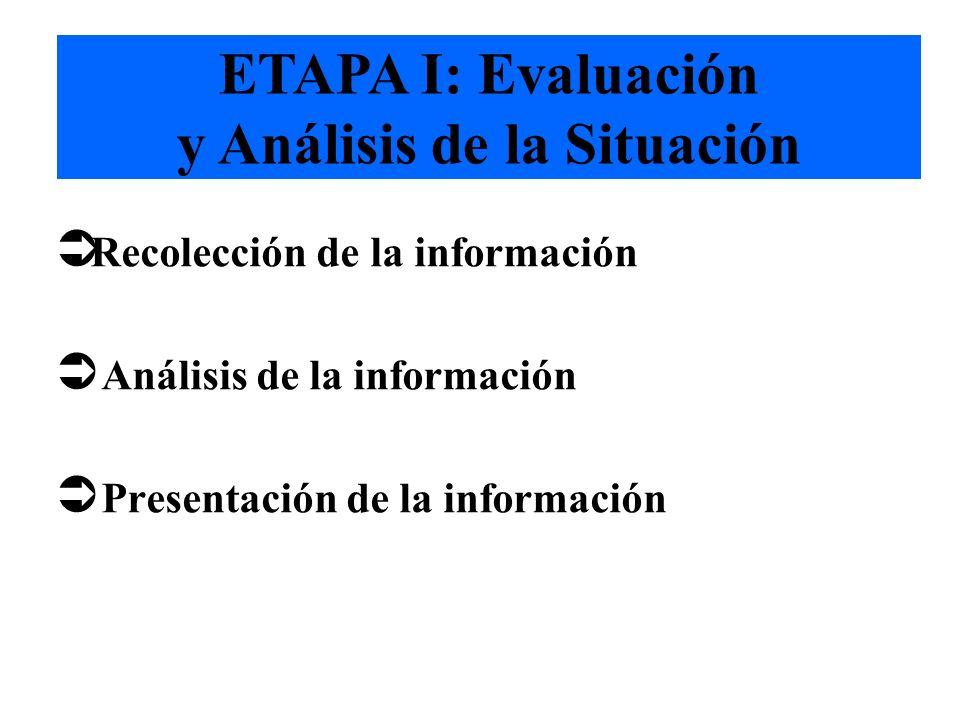 Copyright: Fundación Cambio Democrático - 2001 PROCESO COLABORATIVO Etapas I. Evaluación inicial de la situación II. Diseño del proceso: a.Estrategia