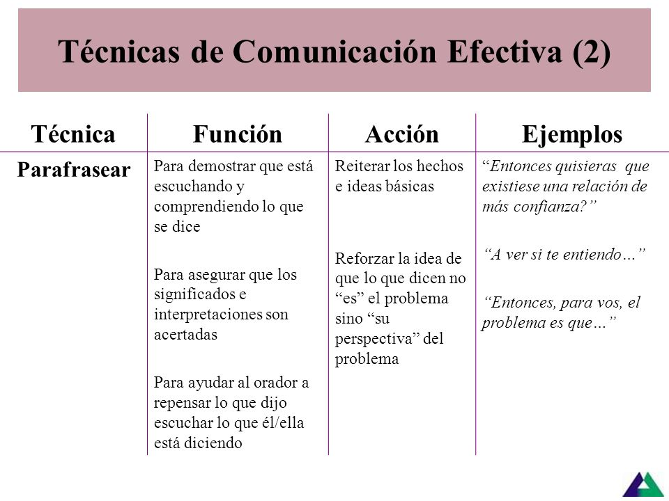 Técnicas de Comunicación Efectiva (1) TécnicaFunciónAcción Uso de la comunicación digital y analógica: (Canales no verbales y paraverbales: Mirada, ge