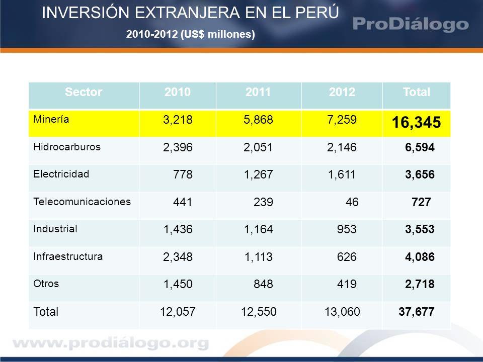 INVERSIÓN EXTRANJERA EN EL PERÚ 2010-2012 (US$ millones) Sector201020112012Total Minería 3,2185,8687,259 16,345 Hidrocarburos 2,3962,0512,146 6,594 El