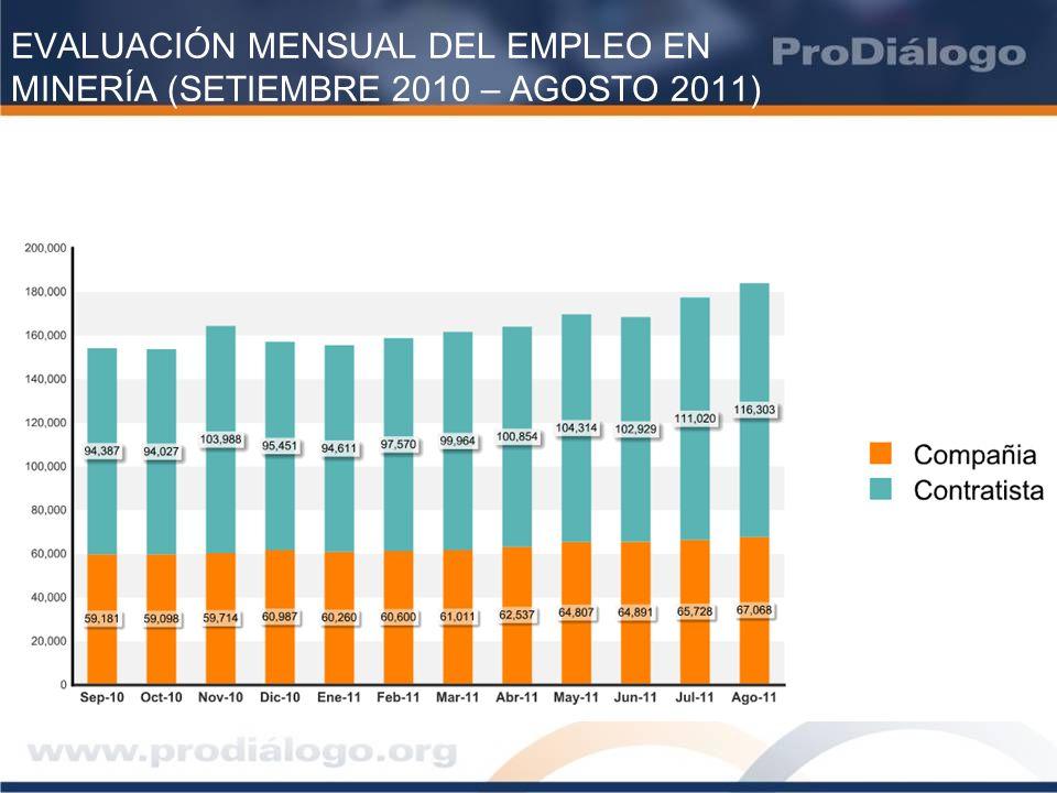 EVALUACIÓN MENSUAL DEL EMPLEO EN MINERÍA (SETIEMBRE 2010 – AGOSTO 2011) Fuente: MEM