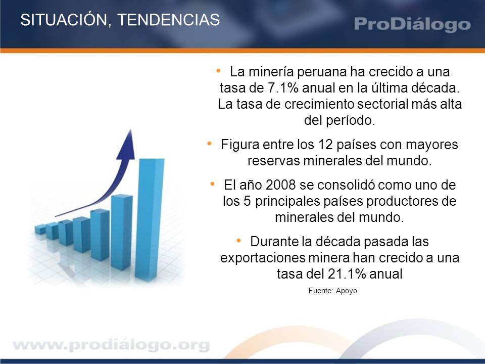 SITUACIÓN, TENDENCIAS La minería peruana ha crecido a una tasa de 7.1% anual en la última década. La tasa de crecimiento sectorial más alta del períod