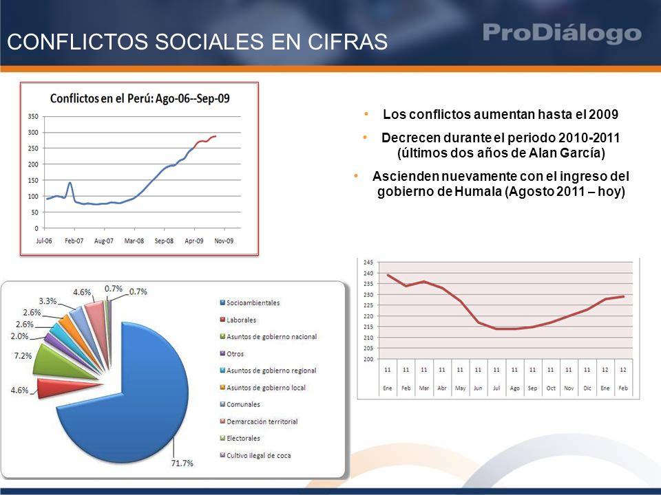 CONFLICTOS SOCIALES EN CIFRAS Los conflictos aumentan hasta el 2009 Decrecen durante el periodo 2010-2011 (últimos dos años de Alan García) Ascienden