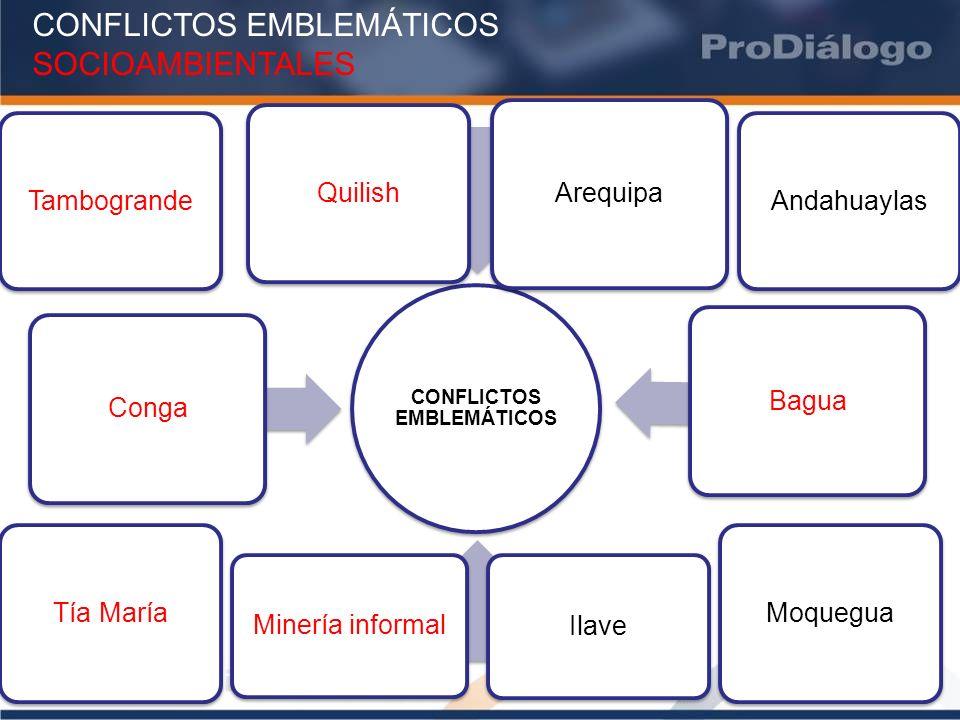 CONFLICTOS EMBLEMÁTICOS SOCIOAMBIENTALES QuilishMoqueguaTía MaríaTambograndeAndahuaylas Ilave