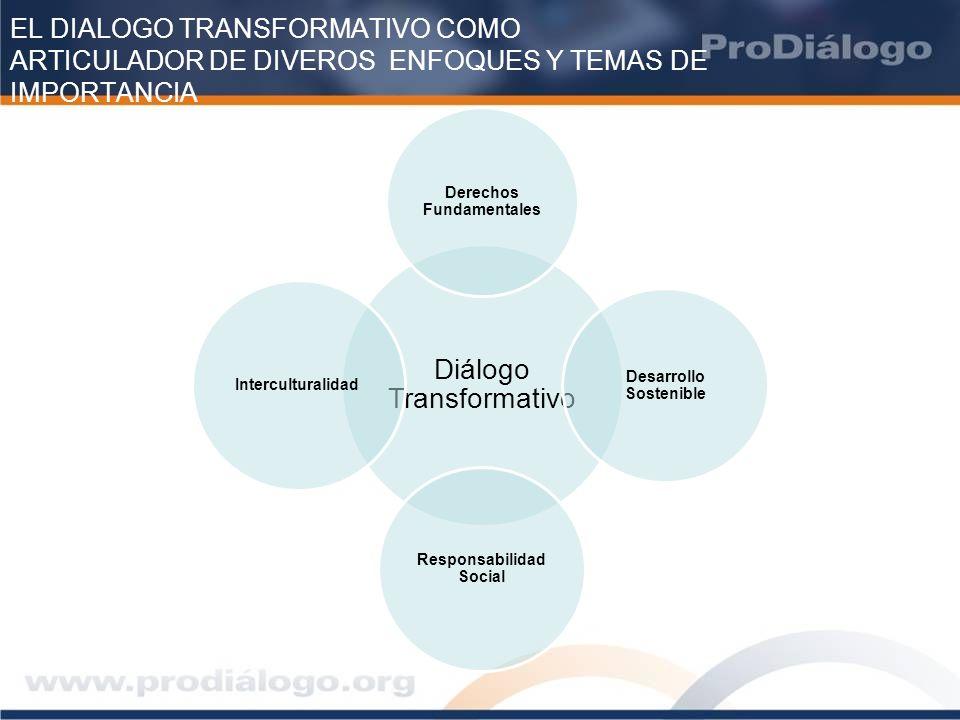 EL DIALOGO TRANSFORMATIVO COMO ARTICULADOR DE DIVEROS ENFOQUES Y TEMAS DE IMPORTANCIA