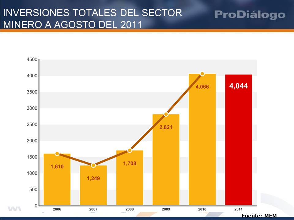 INVERSIONES TOTALES DEL SECTOR MINERO A AGOSTO DEL 2011 Fuente: MEM