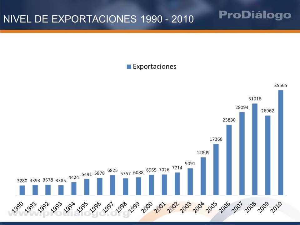 PARTICIPACIÓN DE LA MINERIA EN LAS EXPORTACIONES ENERO – JULIO 2011 Fuente: MEM