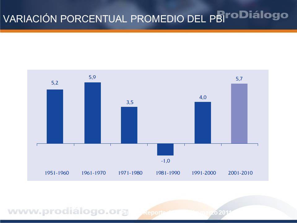 VARIACIÓN PORCENTUAL PROMEDIO DEL PBI Fuente: Reporte de inflación marzo 2011. BCRP