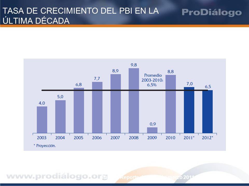 INGRESOS TRIBUTARIOS RECAUDADOS (2011 – SUNAT)