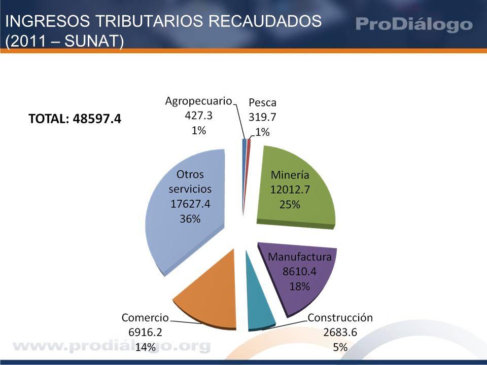 INVERSIÓN EXTRANJERA EN EL PERÚ 2010-2012 (US$ millones) Sector201020112012Total Minería 3,2185,8687,259 16,345 Hidrocarburos 2,3962,0512,146 6,594 Electricidad 7781,2671,611 3,656 Telecomunicaciones 441 239 46 727 Industrial 1,4361,164 953 3,553 Infraestructura 2,3481,113 626 4,086 Otros 1,450 848 419 2,718 Total12,05712,55013,06037,677