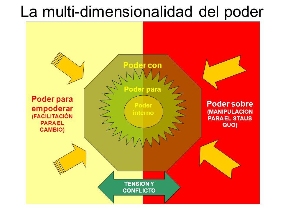 La multi-dimensionalidad del poder Poder interno Poder para Poder con Poder para empoderar (FACILITACIÓN PARA EL CAMBIO) Poder sobre (MANIPULACION PAR