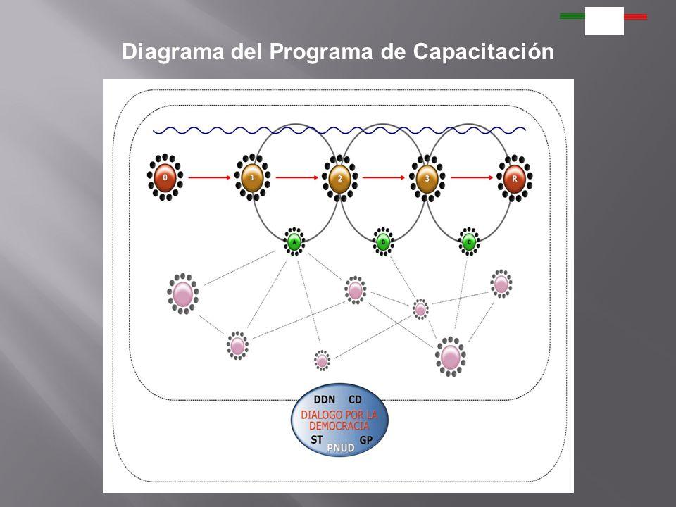 Diagrama del Programa de Capacitación DDN