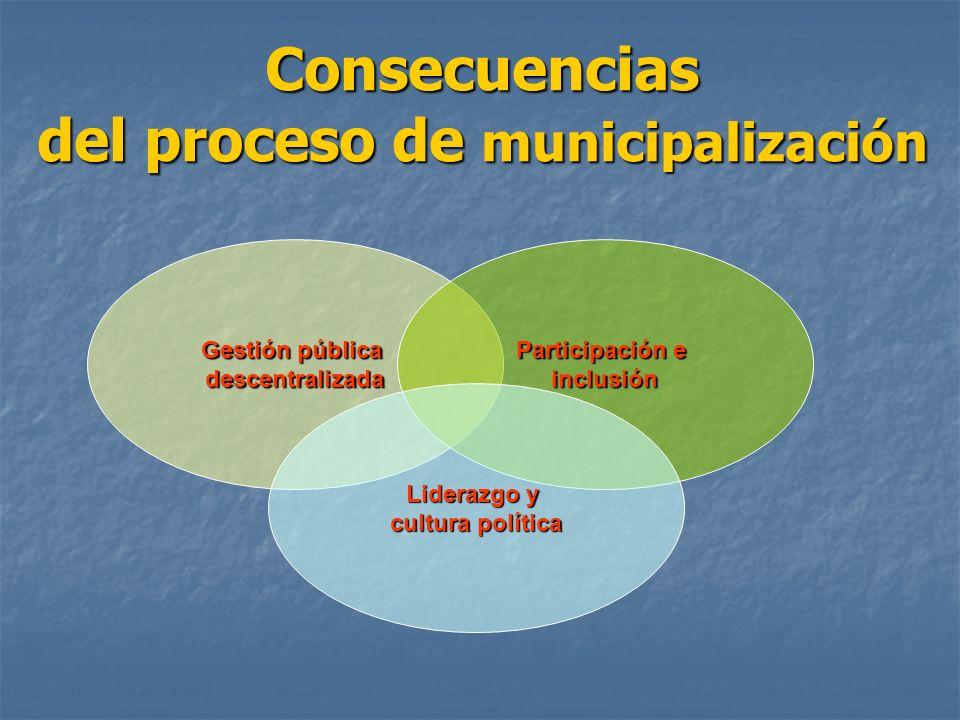 Consecuencias del proceso de municipalización Gestión pública descentralizada Participación e inclusión Liderazgo y cultura política