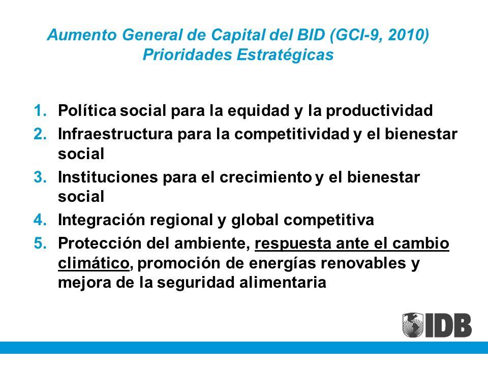 Aumento General de Capital del BID (GCI-9, 2010) Prioridades Estratégicas 1.Política social para la equidad y la productividad 2.Infraestructura para