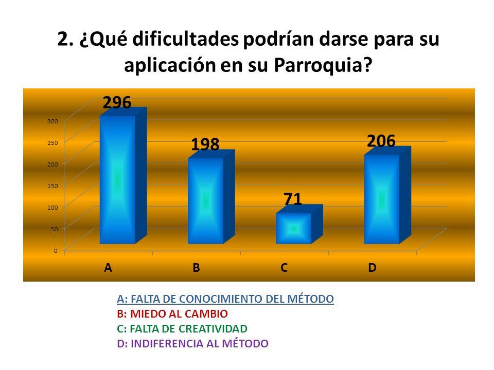 2.¿Qué dificultades podrían darse para su aplicación en su Parroquia.
